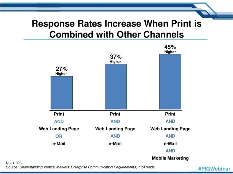 Response Rates Increase When Print is Combined with Other Channels
