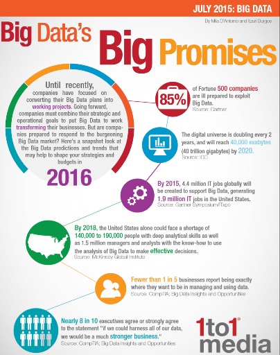 1to1 Media Infographic Big Data