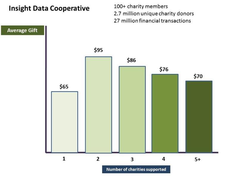 Insight Data Cooperative chart Average Gift