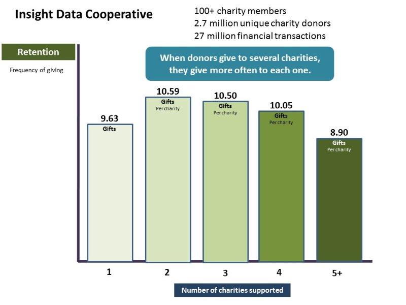 Insight Data Cooperative chart Retention