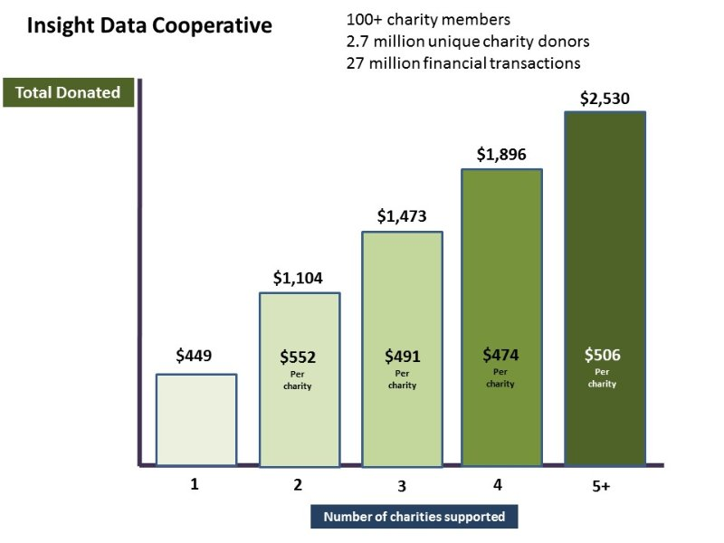 Insight Data Cooperative chart Total Donated